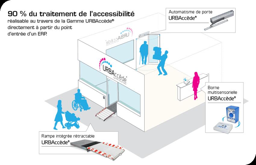accessibilité du cadre bâti